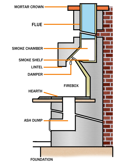 Brick Fireplace Cleaning